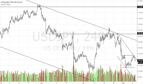 USDJPY: Down Goes The Dollar?