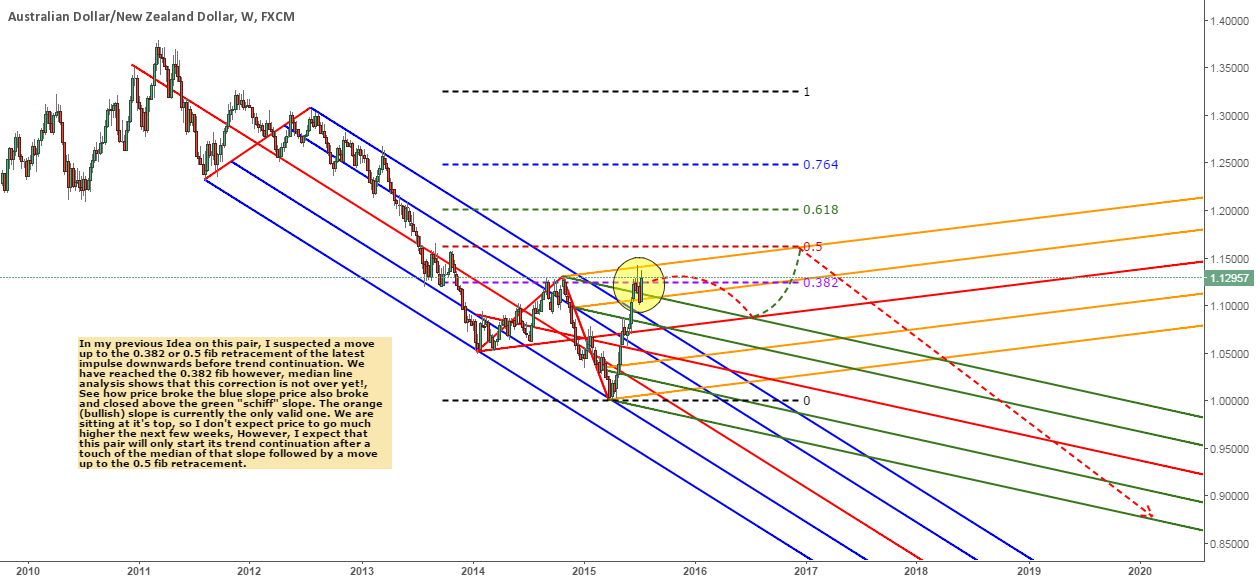 AUDNZD correction is not over yet!!