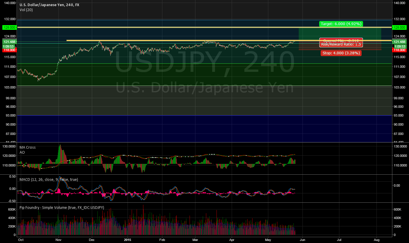 USD rally - - - USD / JPY potential breakout