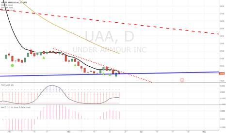 UAA: I believe UAA is a buy