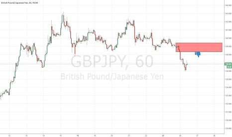 GBPJPY: good supply level