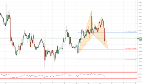 EURUSD: Potential bullish pattern