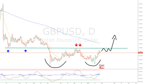 GBPUSD: Doble bottom gbpusd