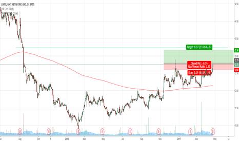 LLNW: LLNW - going up?
