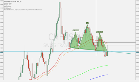 CHFUSD: CHFUSD Inverted Head and Shoulders