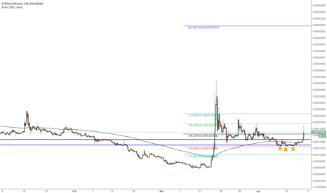 STEEMBTC: Steem look at 4h chart