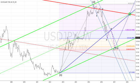 USDJPY: Too Nice to be True