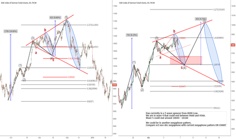 GER30: Dax megaphone patterns