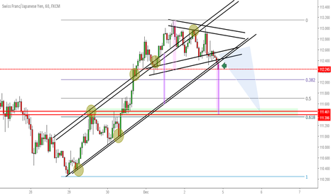 CHFJPY: Yen pairs may be weak beginning of next week