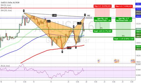 XAUUSD: XAUUSD - Bearish Bat Pattern on H1 Chart