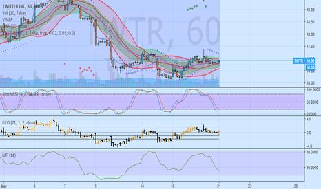 TWTR: Buying TWTR