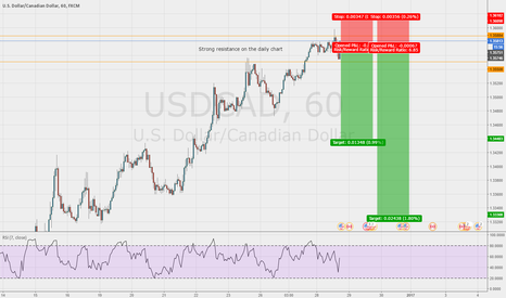 USDCAD: Short entry on the USD/CAD 1hr chart