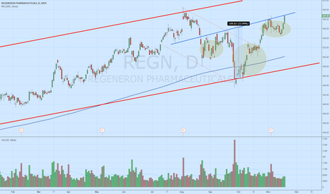 REGN: IHS forming nicely on $REGN - 100+ pts measured move