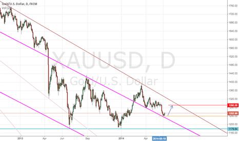 XAUUSD: XAUUSD: midrange long in trend. Target: 1290$
