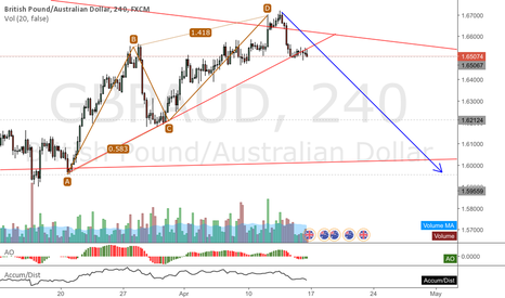 GBPAUD: GBPAUD with a dragonfly DOJI on the weekly