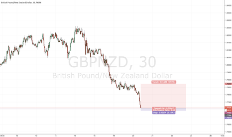 GBPNZD: Intraday S&D trade- GBPNZD long