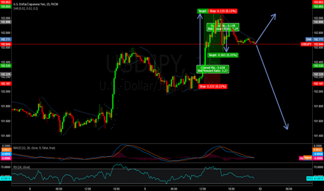 USDJPY: Not bad for a beginner with 1 month running, 1,046 points.