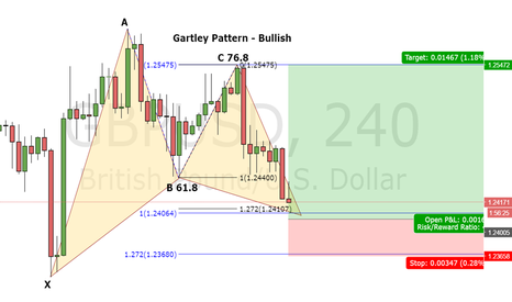 GBPUSD: GBP/USD Bullish Gartley 4H