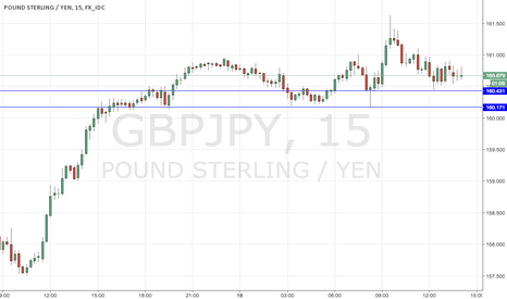 GBPJPY: STAY ABOVE THE BLUE LINES AND WE ARE LONG