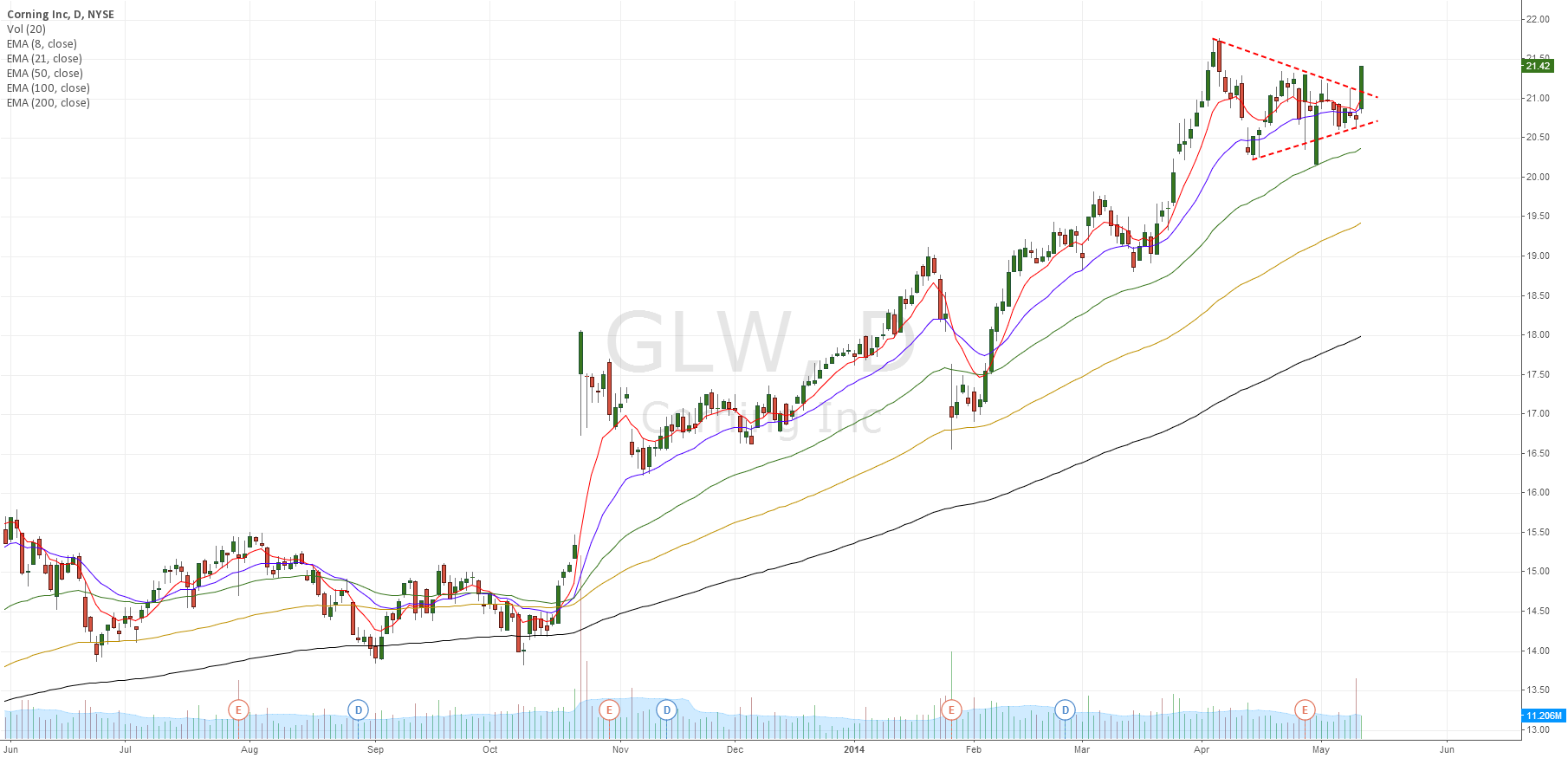 GLW break up of wedge, strong up trend