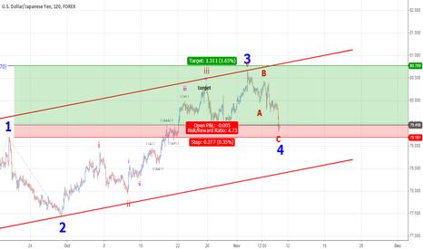 USDJPY: USDJPY trading wave 5