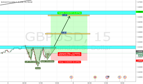 GBPUSD: GBP USD INVERTED H&S LONG SET UP