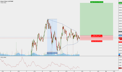 BTCUSD: BTCUSD Hunt Volatility Funnel (HVF)