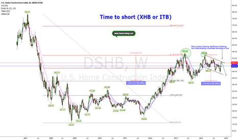 DSHB: 62% Proved to be tough for 2013 and 2014 (Short ITB/XHB)