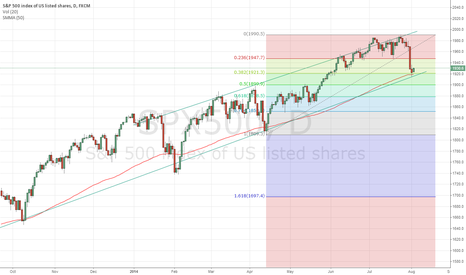 SPX500: GOING LONG ON SPX500