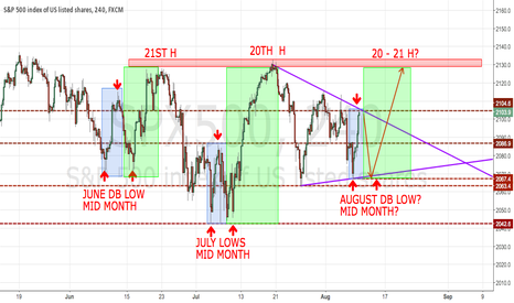 SPX500: SPX - EMBRACE THE CHOP
