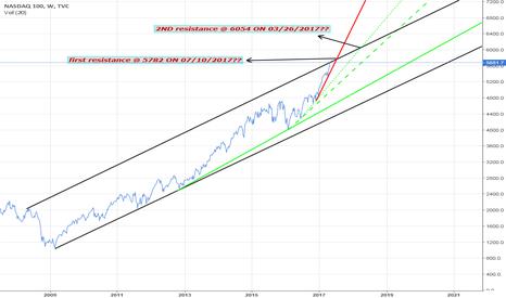 NDX: NASDAQ CHANNEL