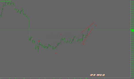 XAUUSD: xauusd  ending triangle 15M EW