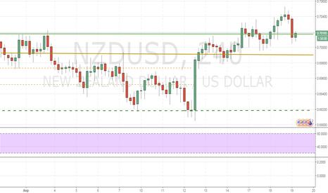 NZDUSD: NZD/USD: общий обзор