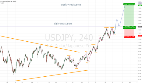 USDJPY: USDJPY trend continuation possibility