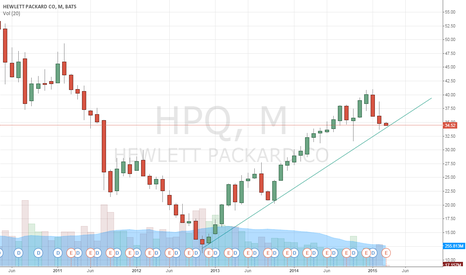 HPQ: Do this count as resistance for bullish - long?