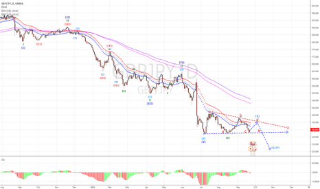 GBPJPY: GJ in a Pattern prepare for something (Bias Long in H1)