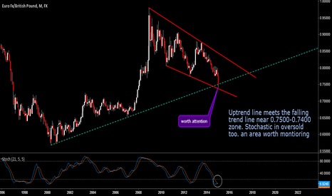 EURGBP: We might see a short term rebound