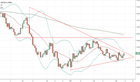 EURUSD: Will the NFP shows some aggressiveness on EURUSD?