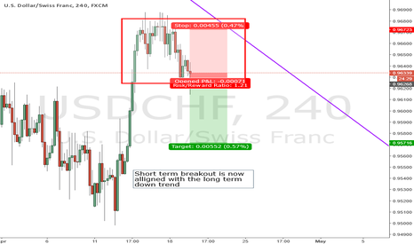 USDCHF: Breakout to the downside