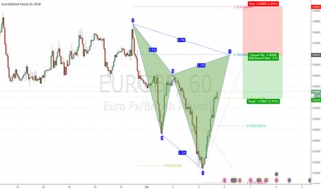 EURGBP: Potential Bearish Cypher in EURGBP