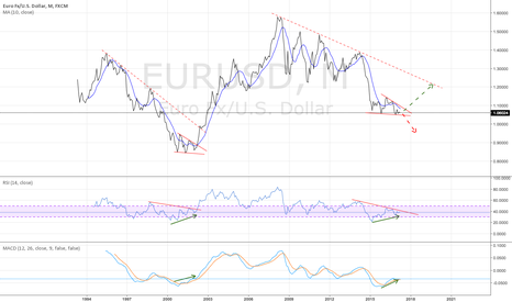 EURUSD: EURUSD monthly - likely the bottom is in