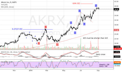 AKRX: Daily correction imminent