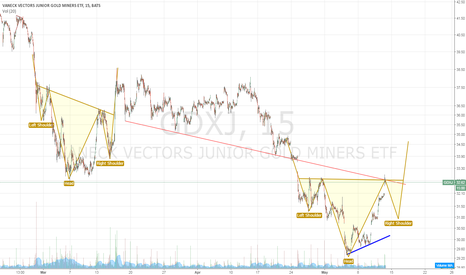 GDXJ: Inverse Head and Shoulders on GDXJ