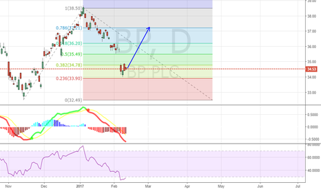 BP: BP - Possible Short Term Gain Setup