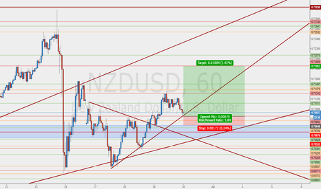 NZDUSD: Let's catch some pips #BTH #FIP #BlackWallStreet