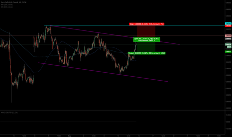 EURGBP: looking for a short off the trend line