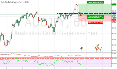 AUDJPY: trend countinuation setup
