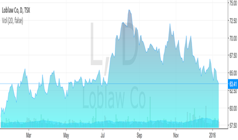 L: Loblaw Co's stock prices