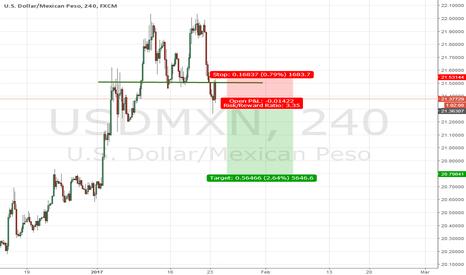 USDMXN: Short USD/MXN and a very good risk reward