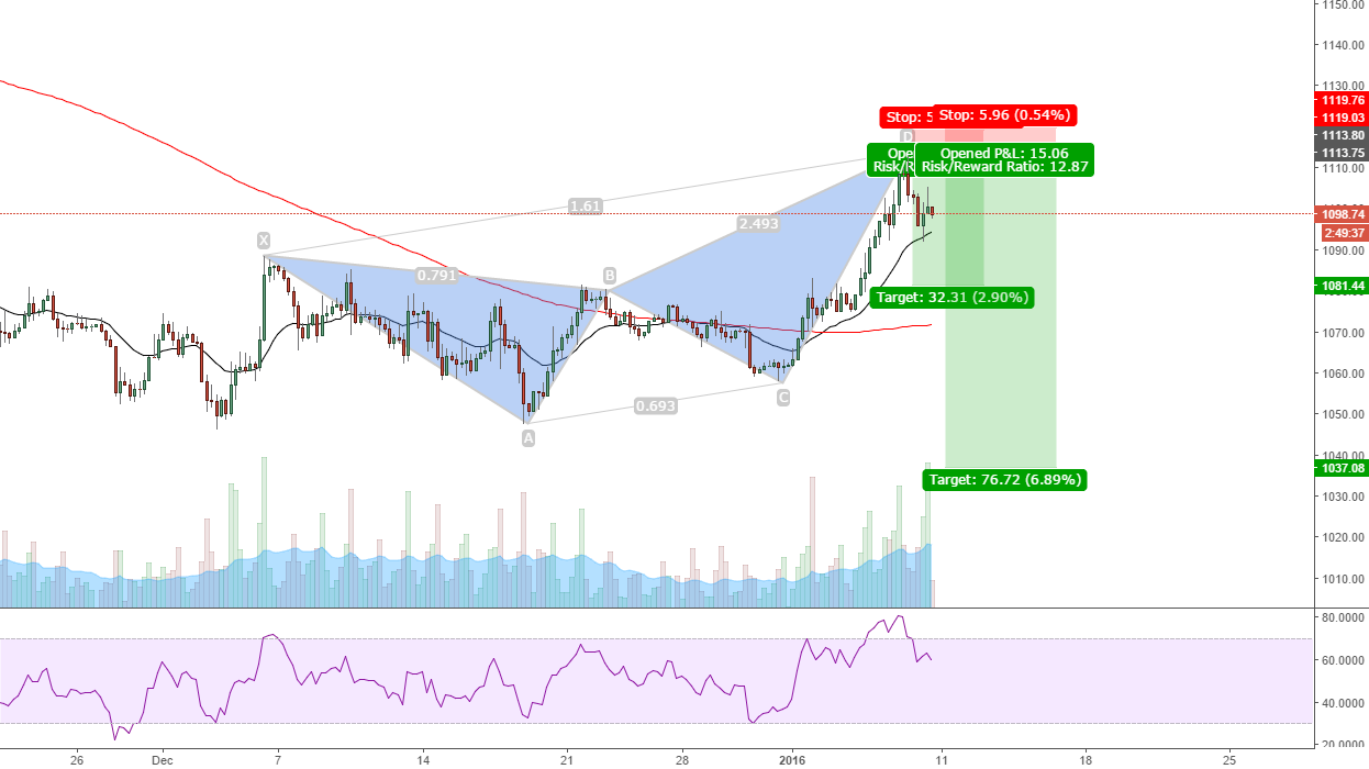 Gold retracing back down